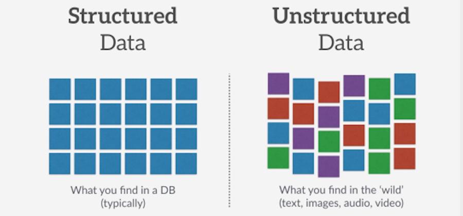 Yapılandırılmış ve yapılandırılmamış veri