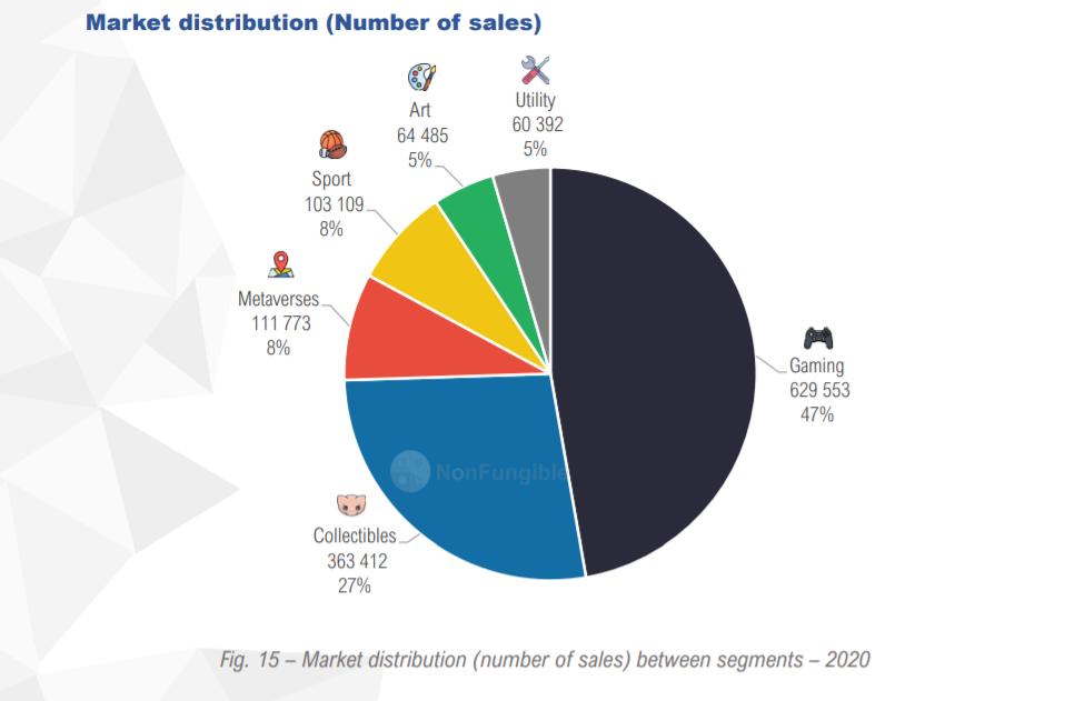 NFT pazar piyasası